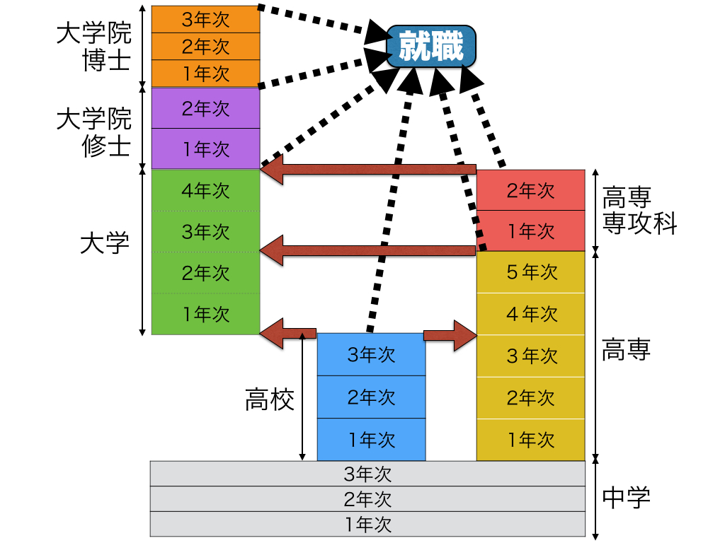 「高専入試」「大学編入」の関係をわかりやすくまとめた図です.