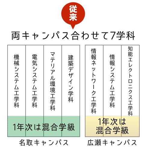【従来】名取キャンパス,広瀬キャンパスに,こういう内訳で学科が割り当てられて存在.